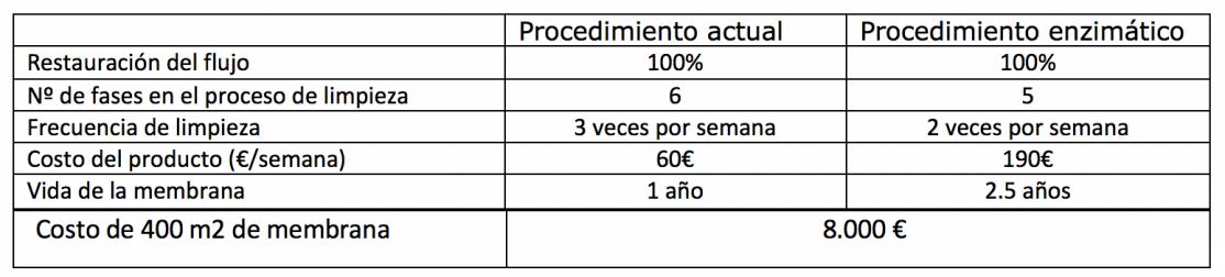 LIMPIEZA DE MEMBRANAS DE FILTRACION MEDIANTE SISTEMAS BIOLOGICOS